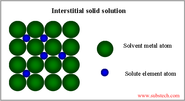 Differentiate in brief between substitutional and interstitial solid solutions