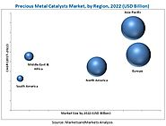 Precious Metal Catalysts Market by Type, Trends, & Forecast