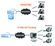 SIP Trunking v/s Hosted PBX: The Momentum of Unevenness