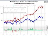 What is the difference between real money & nominal money?