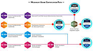 Microsoft Azure Certification Path | Koenig Solutions
