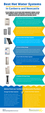 Best Hot Water Systems in Canberra and Newcastle
