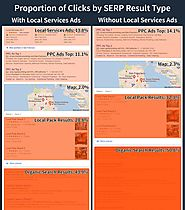 Local Services Ads Click Study: Where Do People Click on Local SERPs?
