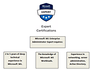 How to better Implement Microsoft services with Microsoft 365 Enterprise Administrator Certification?