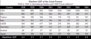 Lesson 4.4: Events - Graphic D -Wartime GDP of the Great Powers