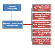 Why Azure Fundamentals Certification is best for Azure beginners?