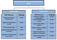 Why get the Microsoft Azure Solution Architect Expert Certification for Designing Azure Architect?