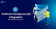 Artificial Intelligence (AI) Infographic - All in One Platform To Learn AI - DataFlair