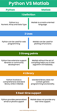 Website at https://matlabassignmenthelp7.wordpress.com/2019/12/24/python-vs-matlab-which-one-is-the-best-language/