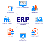 Avail a Services Of The Best ERP software development company in Delhi