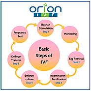 Best IVF Centre in Pune | IVF Fertility Hospital in Pune