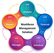 Workforce Management Solution Agency in Guyana