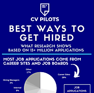 The Best Ways to Get a Job Offer [Research-Based]