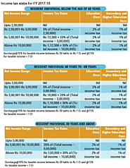 Income Tax Slabs Tax Rate in India for Financial year 2019-2020