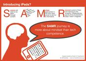 Twitter / iPadWells: SAMR success is about Teacher ...