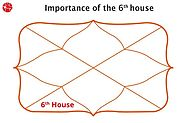 6th House in Vedic Astrology | Sixth House | Learn Astrology