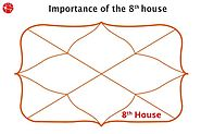 Eight House – 8th House in Vedic Astrology | Learn Astrology