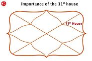 11th House | Eleventh House in Vedic Astrology | Learn Astrology