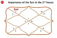 Sun In Second House Vedic Astrology | Sun In 2nd House | Learn Astrology