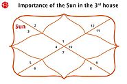 Sun in Third House – Sun Planet in 3rd House: Vedic Astrology