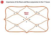 Moon and Mars Conjunction in 1st House/Ascendent : Vedic Astrology