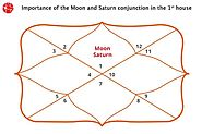 Conjunction in First House | Moon and Saturn Conjunction in First House