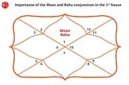 Moon and Rahu Conjunction in 1st House/Ascendent : Vedic Astrology