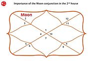 Moon in Second House | Moon in 2nd House : Vedic Astrology