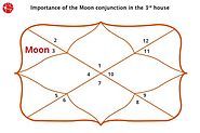Moon in 3rd House | Moon in Third House | Vedic Astrology