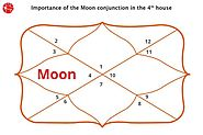 Moon in Fourth House | Moon in 4th House | Vedic Astrology