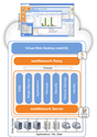 Unified Cloud - IT Service Delivery | Stoneware