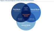 Building Connected Brands Across Converging Media | Great Finds