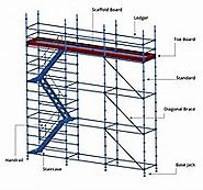 New Ideas Into Scaffolding Types Never Before Revealed | MobonAir