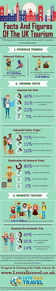 Facts and Figures of the UK Tourism