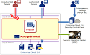 Why Do You Really Need a Managed Firewall Service?