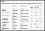 Contemporary Management of Fibroids in Pregnancy