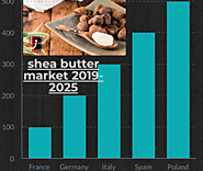 Shea Butter Market Size, Trends, Demands and Company Profile,Share Analysis & Forecast to 2025