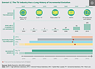 How Digital and Mobile Streaming is Disrupting TV in 2020 | Durgtech