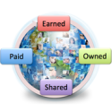 Earned, Owned, Paid, Shared: Horsemen of the Apocalypse or Best Opportunity? | ClickZ