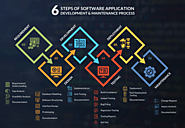 6 Steps of Software Application Development and Maintenance Process - Sphinx WorldBiz Limited
