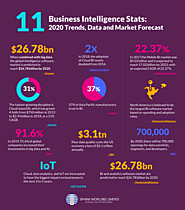 Business Intelligence Stats: 2020 Trends, Data, and Market Forecast - Sphinx WorldBiz Limited