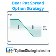 Long Strangle Option Strategy
