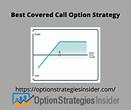 Covered Call Strategy - Buy Write Option - Option Strategies Insider
