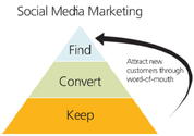 Difference between Traditional Marketing and Social Media Marketing