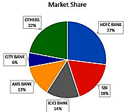SBI cards and payment credit card market share