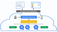 Open Source Cloud Dataflow SDK Unveils By Google for Java Developers