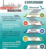 Content marketing 6 steps strategy