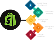 Shopify Website Development Services Company In USA