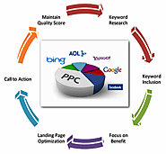 PPC(Pay Per Click) Google Adwords Company in Lucknow