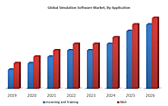Global Simulation Software Market: Industry Analysis and Forecast (2019-2026) – by Component, by Deployment model, by...